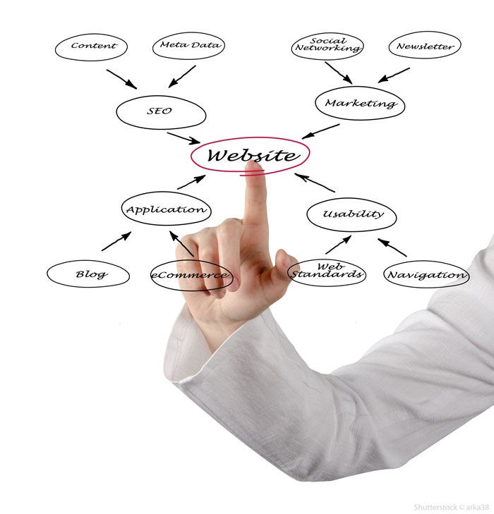 Online Marketing ProM factory