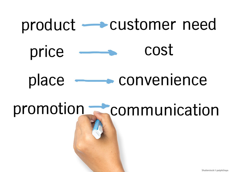 klassisches Marketing offline
